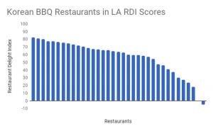 Best Korean BBQ LA Restaurant Delight Index Scores