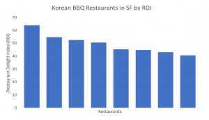 Korean BBQ Restaurants in SF by RDI