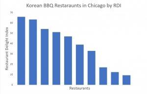 korean bbq restaurants in chicago by rdi