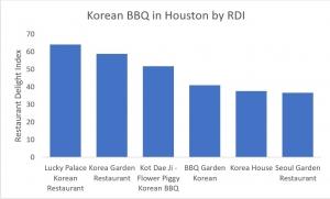 best korean bbq in houston by rdi